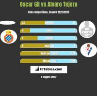 Oscar Gil vs Alvaro Tejero h2h player stats