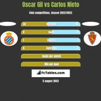 Oscar Gil vs Carlos Nieto h2h player stats