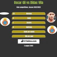 Oscar Gil vs Didac Vila h2h player stats