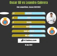Oscar Gil vs Leandro Cabrera h2h player stats