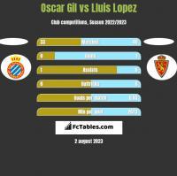 Oscar Gil vs Lluis Lopez h2h player stats