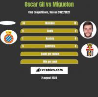 Oscar Gil vs Miguelon h2h player stats