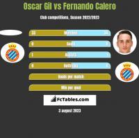 Oscar Gil vs Fernando Calero h2h player stats