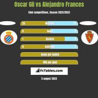 Oscar Gil vs Alejandro Frances h2h player stats