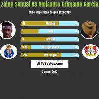 Zaidu Sanusi vs Alejandro Grimaldo Garcia h2h player stats