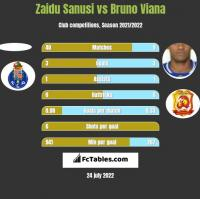 Zaidu Sanusi vs Bruno Viana h2h player stats