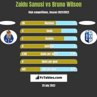 Zaidu Sanusi vs Bruno Wilson h2h player stats