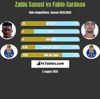 Zaidu Sanusi vs Fabio Cardoso h2h player stats