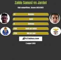 Zaidu Sanusi vs Jardel h2h player stats