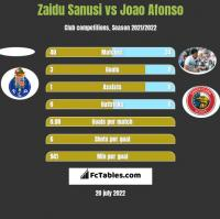 Zaidu Sanusi vs Joao Afonso h2h player stats
