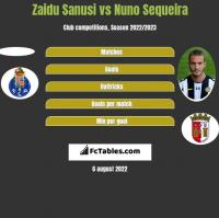 Zaidu Sanusi vs Nuno Sequeira h2h player stats