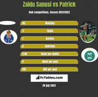 Zaidu Sanusi vs Patrick h2h player stats