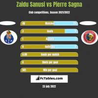 Zaidu Sanusi vs Pierre Sagna h2h player stats