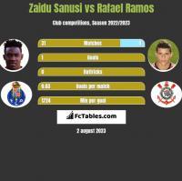 Zaidu Sanusi vs Rafael Ramos h2h player stats