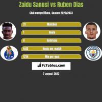 Zaidu Sanusi vs Ruben Dias h2h player stats
