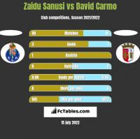 Zaidu Sanusi vs David Carmo h2h player stats