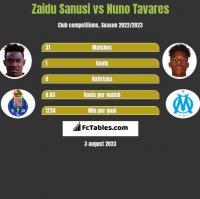 Zaidu Sanusi vs Nuno Tavares h2h player stats