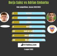 Borja Sainz vs Adrian Embarba h2h player stats
