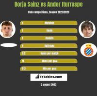 Borja Sainz vs Ander Iturraspe h2h player stats