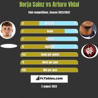 Borja Sainz vs Arturo Vidal h2h player stats