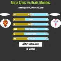 Borja Sainz vs Brais Mendez h2h player stats