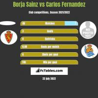 Borja Sainz vs Carlos Fernandez h2h player stats