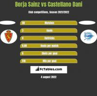 Borja Sainz vs Castellano Dani h2h player stats