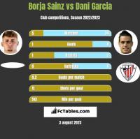 Borja Sainz vs Dani Garcia h2h player stats