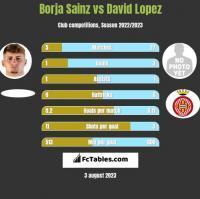 Borja Sainz vs David Lopez h2h player stats