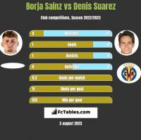 Borja Sainz vs Denis Suarez h2h player stats