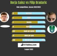 Borja Sainz vs Filip Bradaric h2h player stats