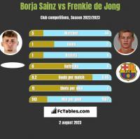 Borja Sainz vs Frenkie de Jong h2h player stats