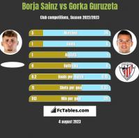 Borja Sainz vs Gorka Guruzeta h2h player stats