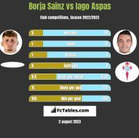 Borja Sainz vs Iago Aspas h2h player stats