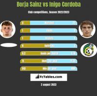 Borja Sainz vs Inigo Cordoba h2h player stats