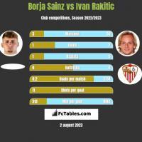 Borja Sainz vs Ivan Rakitic h2h player stats