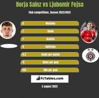 Borja Sainz vs Ljubomir Fejsa h2h player stats