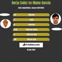 Borja Sainz vs Manu Garcia h2h player stats