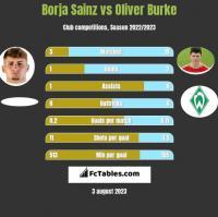 Borja Sainz vs Oliver Burke h2h player stats