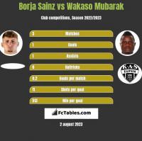 Borja Sainz vs Wakaso Mubarak h2h player stats