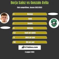 Borja Sainz vs Gonzalo Avila h2h player stats