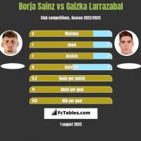 Borja Sainz vs Gaizka Larrazabal h2h player stats