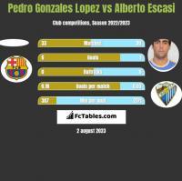 Pedro Gonzales Lopez vs Alberto Escasi h2h player stats
