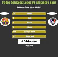 Pedro Gonzales Lopez vs Alejandro Sanz h2h player stats
