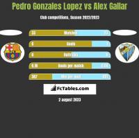Pedro Gonzales Lopez vs Alex Gallar h2h player stats