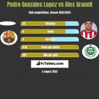 Pedro Gonzales Lopez vs Alex Granell h2h player stats