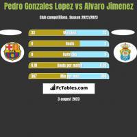 Pedro Gonzales Lopez vs Alvaro Jimenez h2h player stats