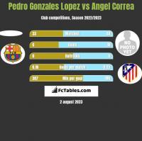 Pedro Gonzales Lopez vs Angel Correa h2h player stats