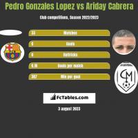 Pedro Gonzales Lopez vs Ariday Cabrera h2h player stats