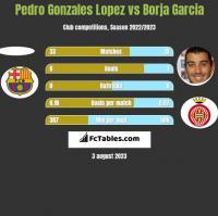 Pedro Gonzales Lopez vs Borja Garcia h2h player stats
